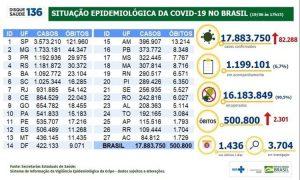 Brasil registra mais de 500 mil mortos por covid-19