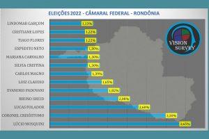 Lúcio Mosquini lidera intenções de voto para deputado federal em Rondônia